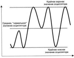 Осцилляторы – важный элемент технического анализа