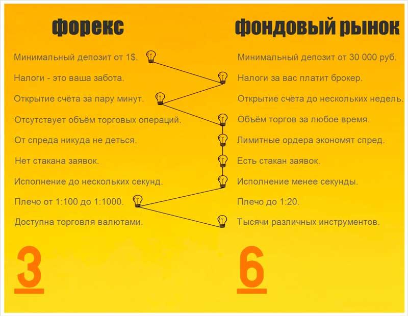 Инфографика-форекс-или-фондовый-рынок
