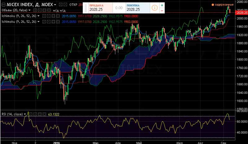 indeks-mmvb-09-09-16
