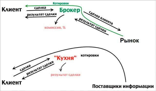 Схема-кухни