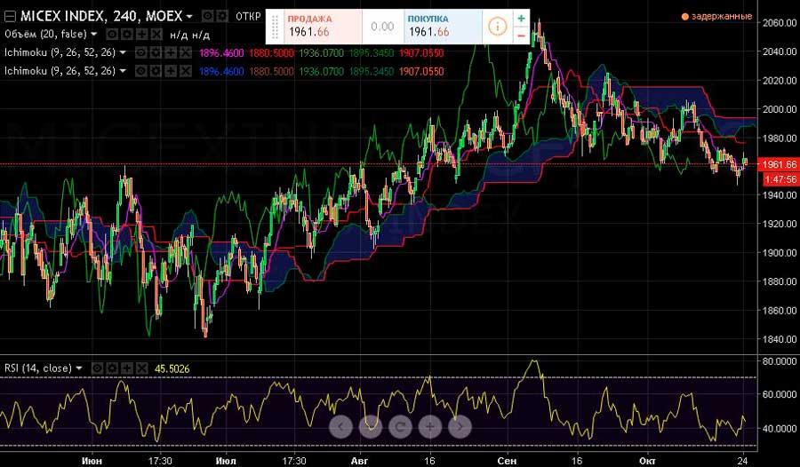 indeks-mmvb-24-10-16