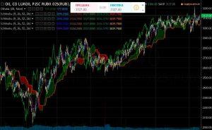 Техническая ситуация на фондовом рынке 21.11.16