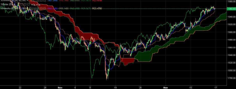 Обзор ситуации на рынке 14.07.17