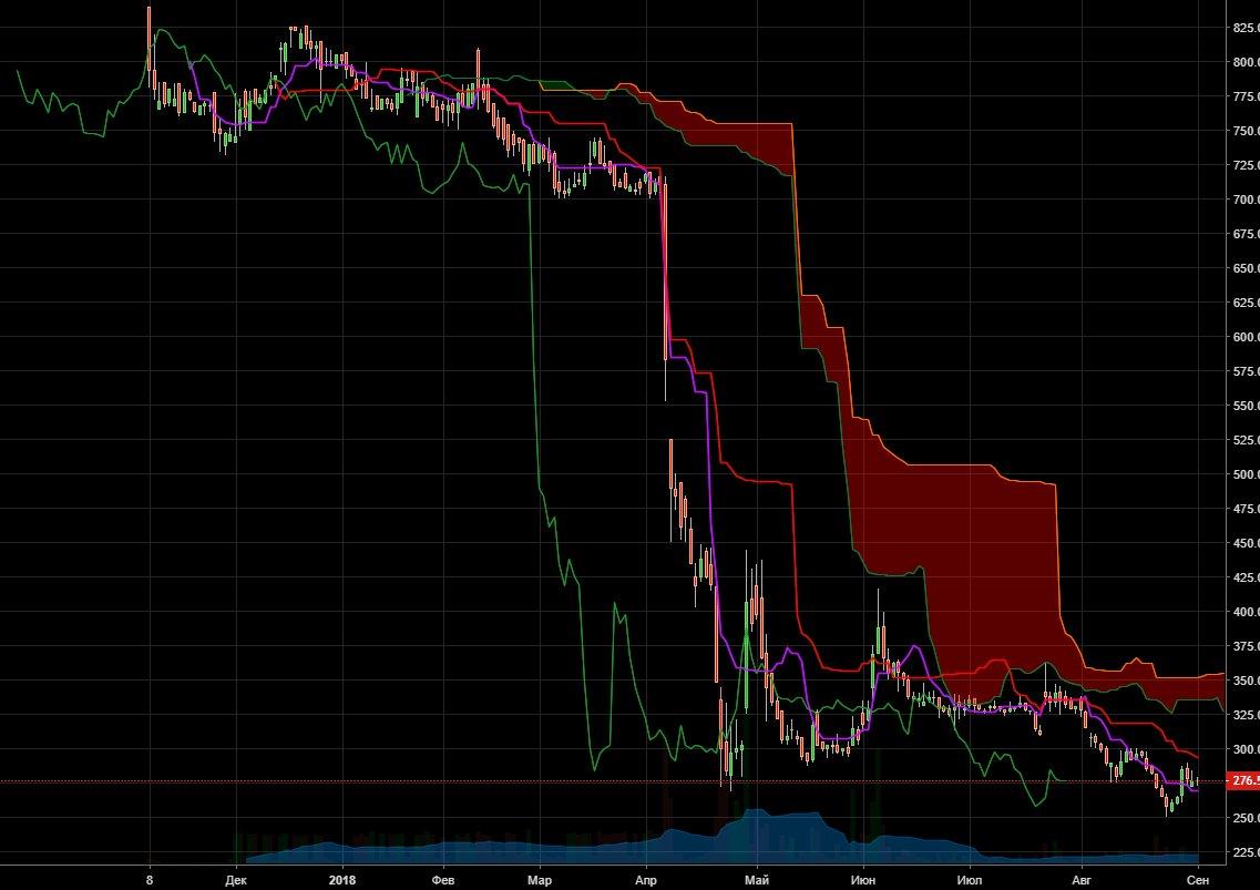Текущая ситуация на российском фондовом рынке 04.09.2018
